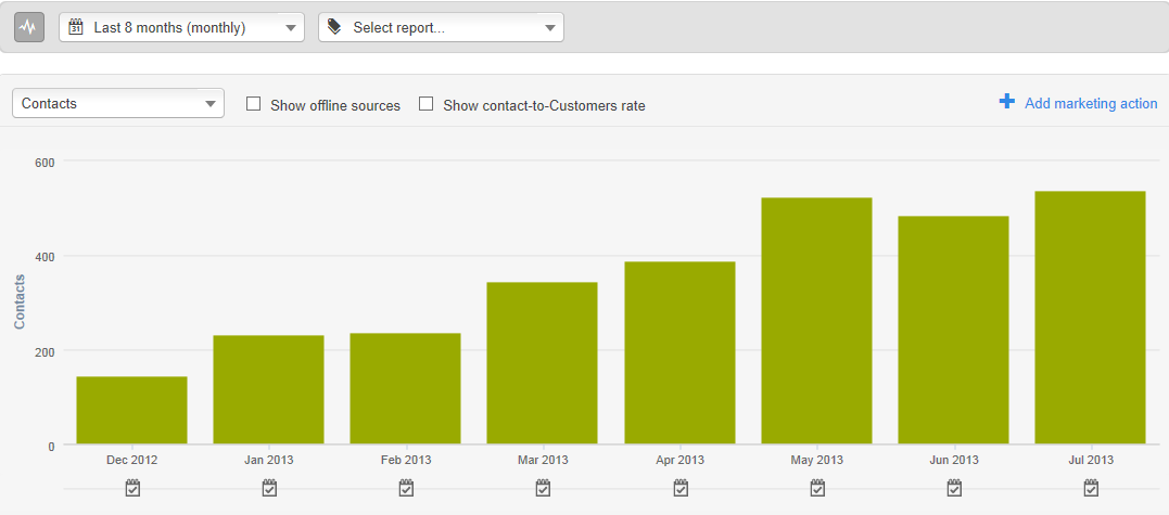 Read: Quadrupled # of Leads From Organic Search In 8 Months