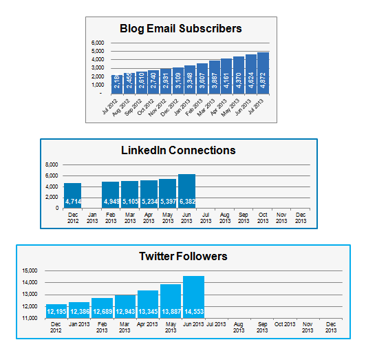 Read: Steadily Building a Following Using Content and Social Media